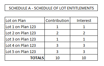 example schedule a lot entitlements