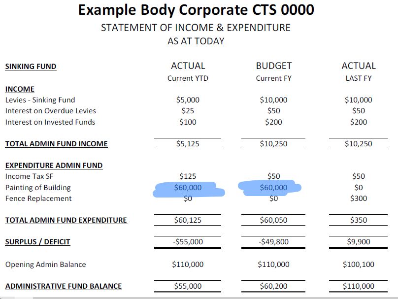 body corporate financial statements