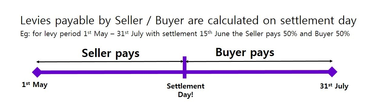 levy pro rata at settlement