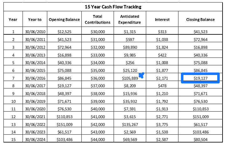 Sinking Fund Forecast 15 year cash flow tracking