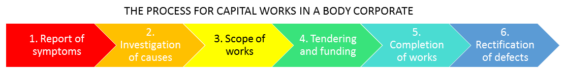 a process for major works in a body corporate