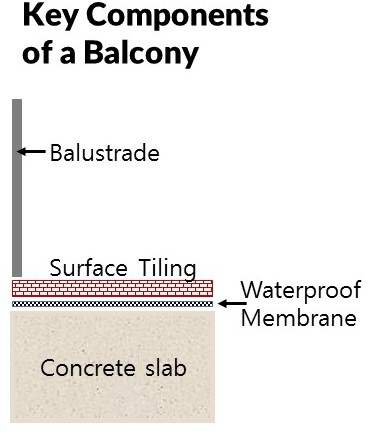 key components of a body corporate balcony